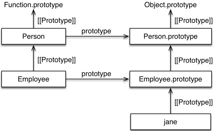 继承原型链图表